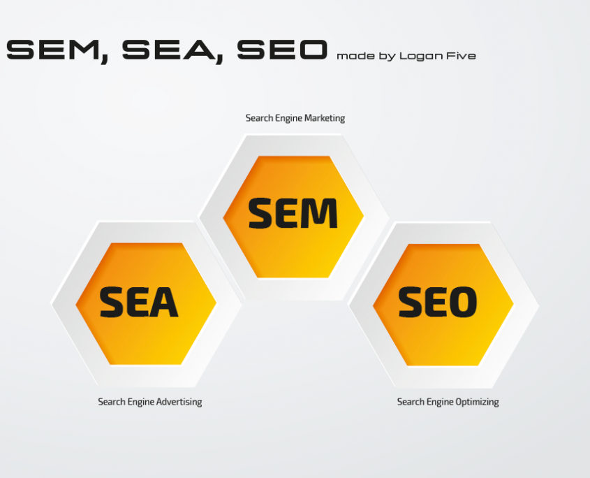 SEM, SEA, SEO – made by Logan Five