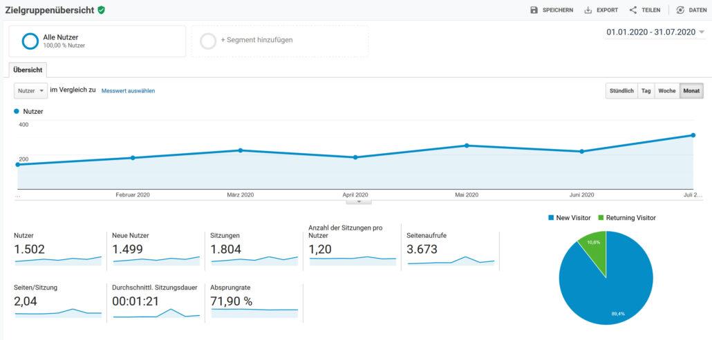 Online Marketing Anstieg