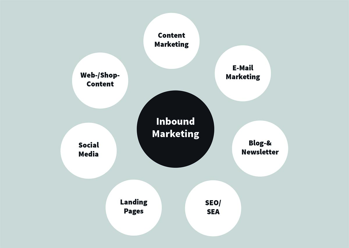 Online Marketing, Inbound Marketing