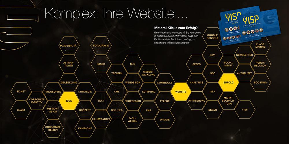 Die Komplexität des Webdesign