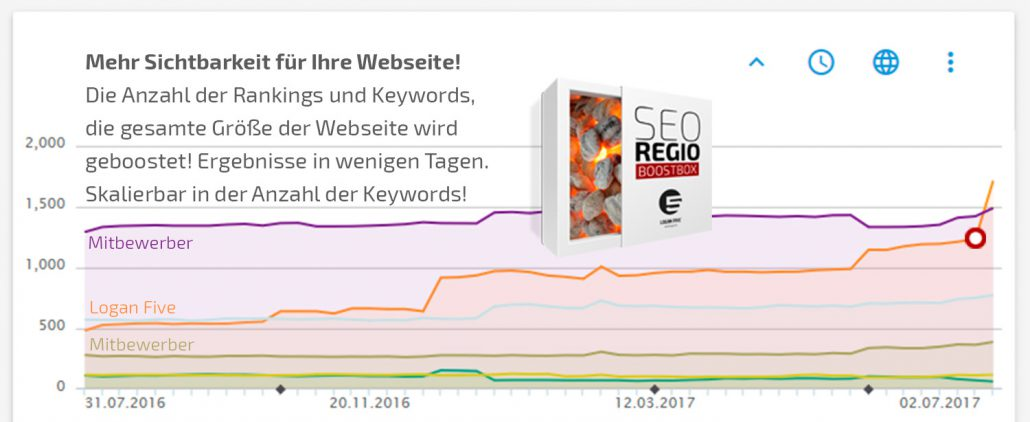 Die SEO-Regio-Boostbox von Logan Five
